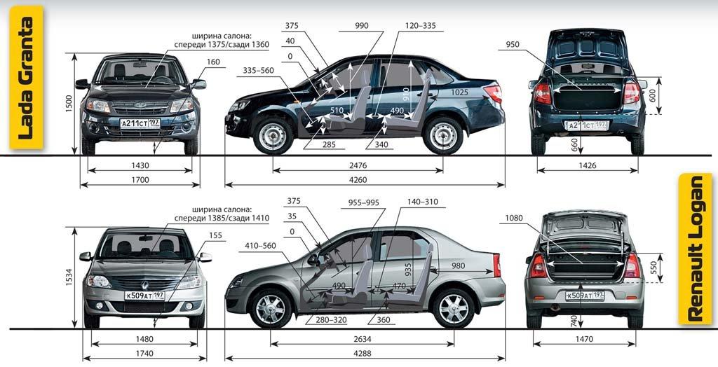 Сравнение габаритов Renault Logan и Lada Granta