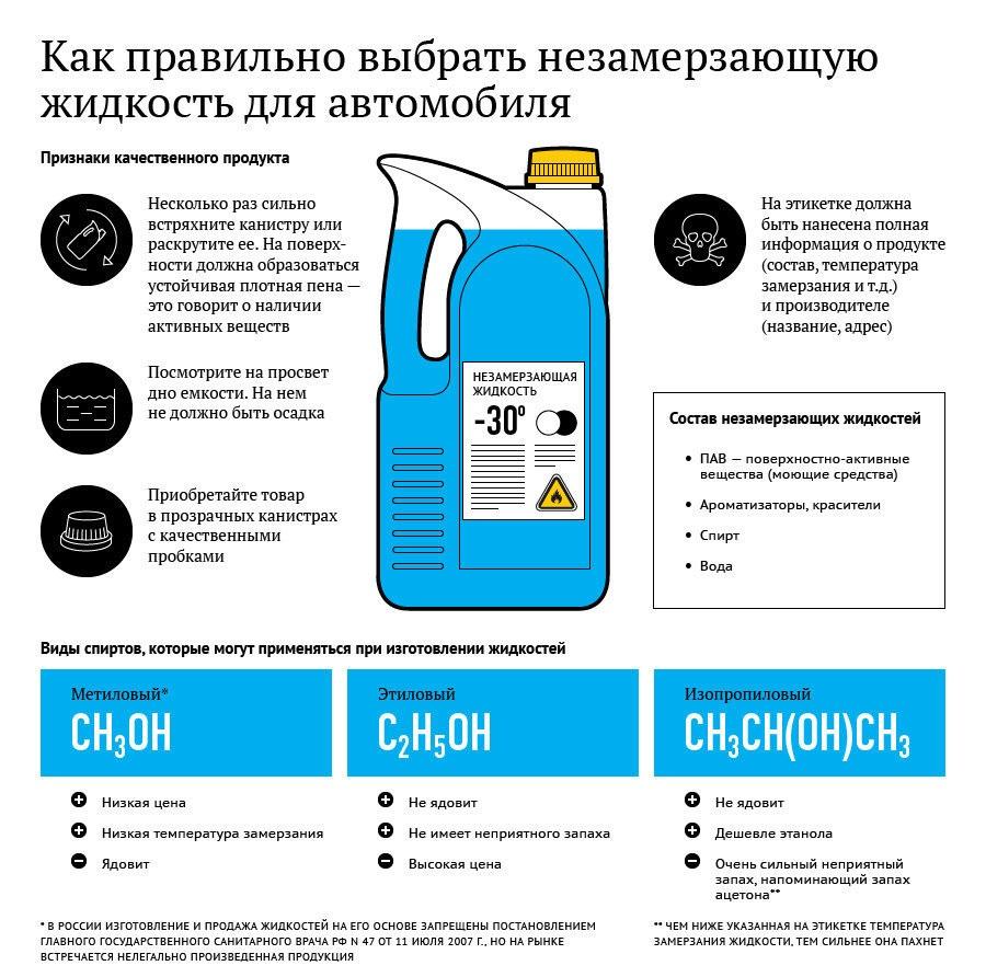 Как правильно выбирать незамерзающую жидкость для своего автомобиля?