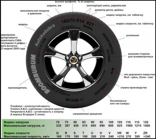 Какие шины и диски устанавливать на рено логан