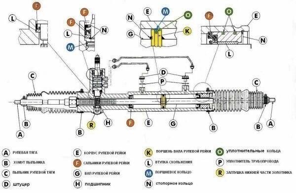 Разбор рулевой рейки