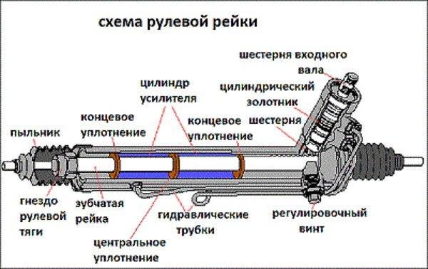 Диагностика гидроусилителя руля