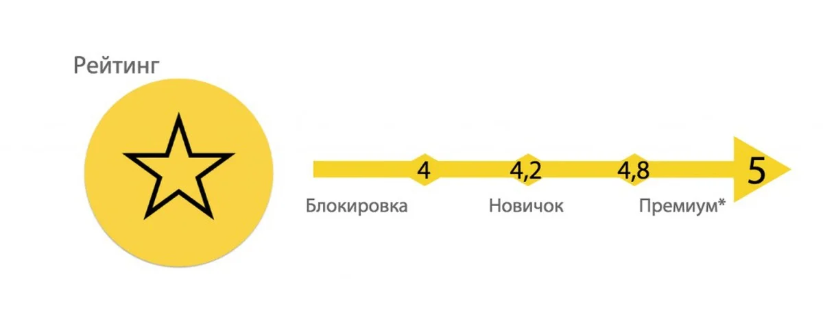 Как формируется рейтинг водителя