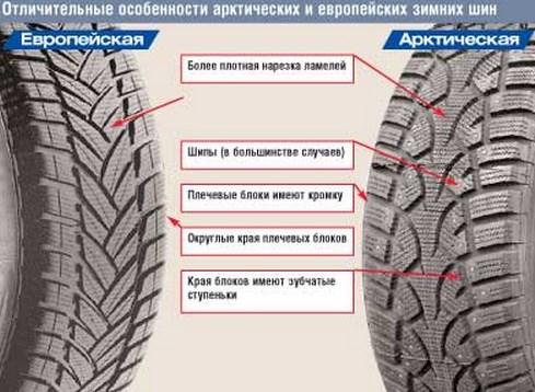 Выбираем зимние шины